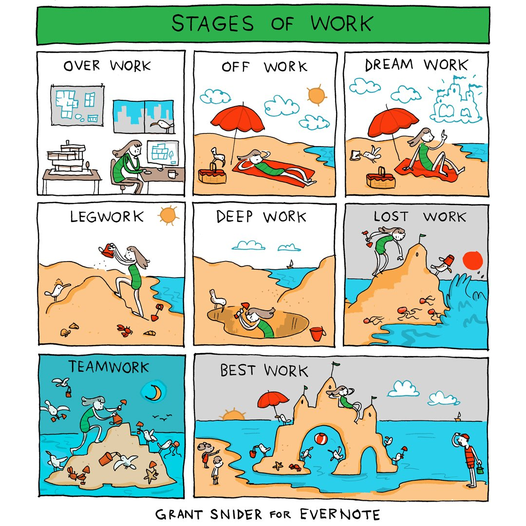 stages of work